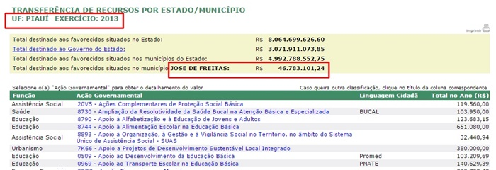 Total repassado ao município em 2013