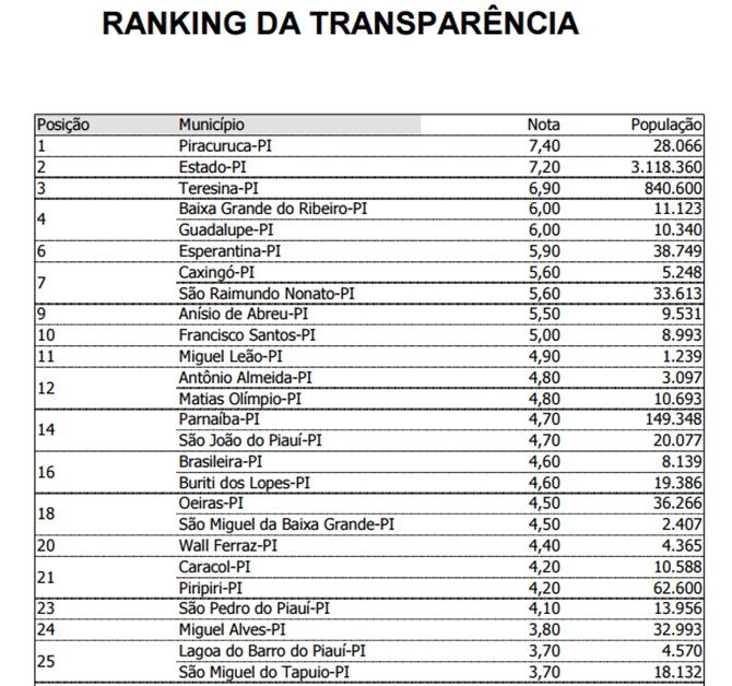 Transparencia Municipios PI