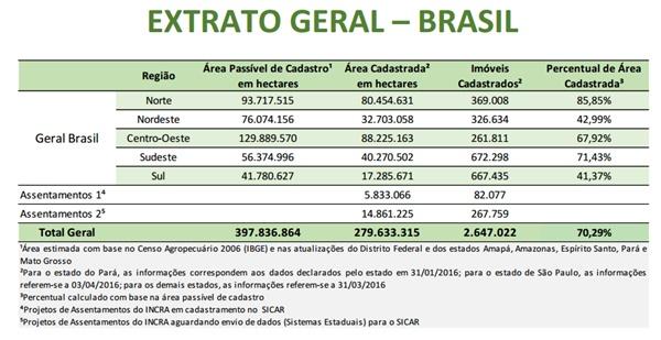 CAR Brasil